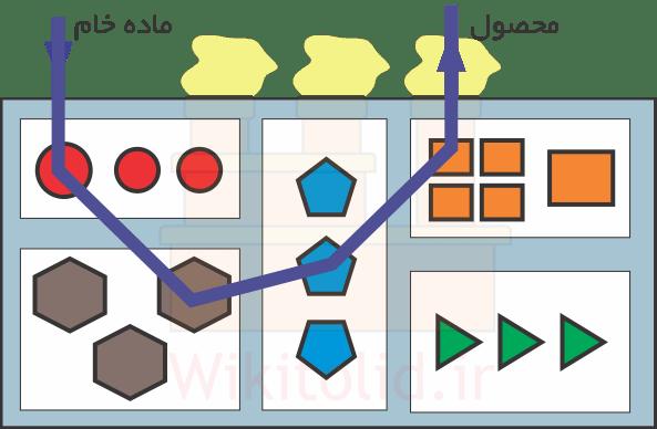 مسیر محصول در استقرار فرایندی یا Process Layout