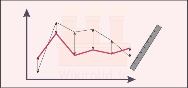 معیارهایی برای ارزیابی دقت پیشبینی