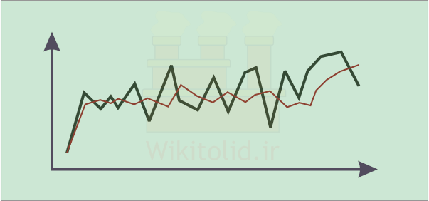 روش هموارسازی نمایی (نمو هموار) در پیش بینی تقاضا