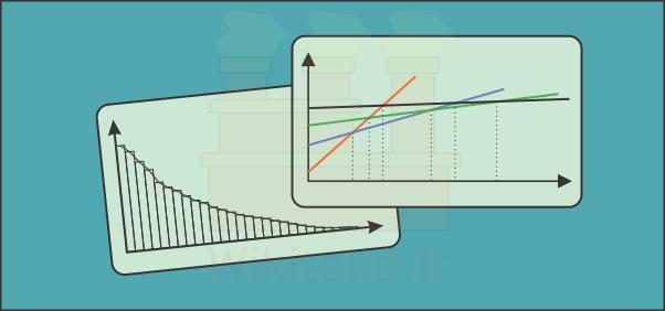 نمودار محصول مقدار یا PQ و نمودار هزینه-مقدار برای تعیین شکل کلی استقرار