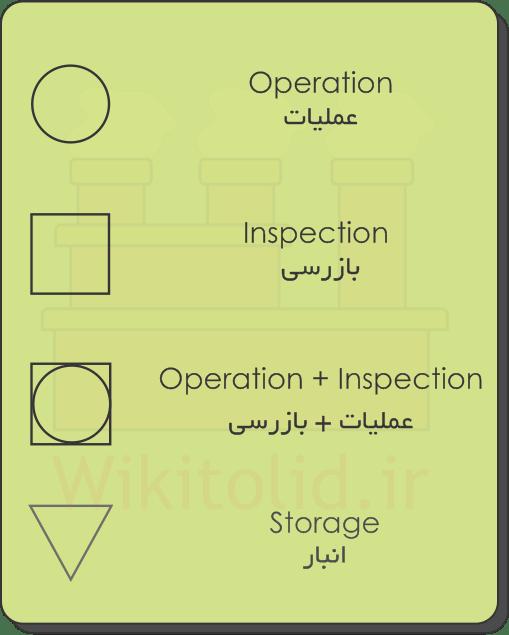 علایم و نمادهایی که در OPC استفاده میشود (نمودار فرایند عملیات)