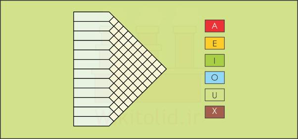 نمودار ارتباط و تعیین وابستگی بخشها