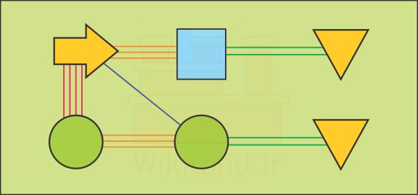 نمایش تصویری ارتباط بخشها و دیاگرام ارتباط یا Relationship Diagram
