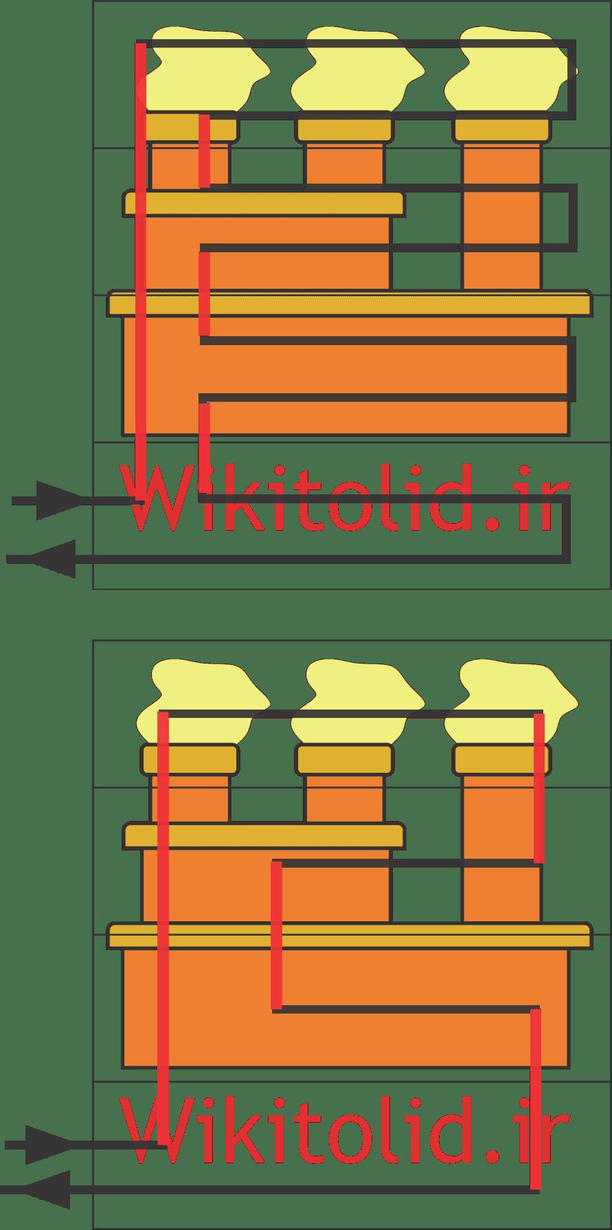 سیستمهای مرکزی و مرکززدایی برای تجهیزات انتقال مواد
