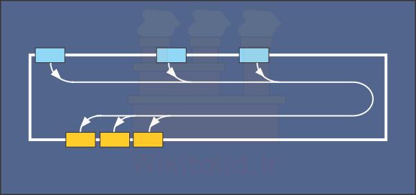 نقاط ورود و خروج جریان مواد