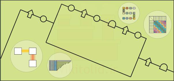 مجموعه درسهای تحلیل جریان مواد (Material Flow)