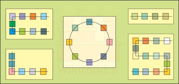 راهنمای الگوهای جریان مواد (Material Flow Pattern)