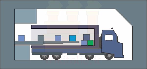 واحدهای ارسال و دریافت کارخانه (Receiving and Shipping)
