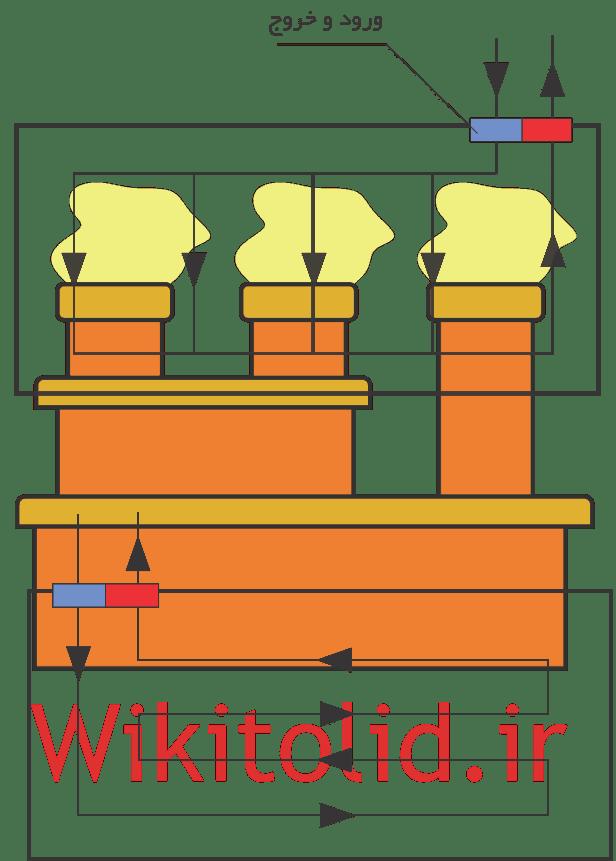 جریان مواد و نقاط و ورود و خروج ترکیبی