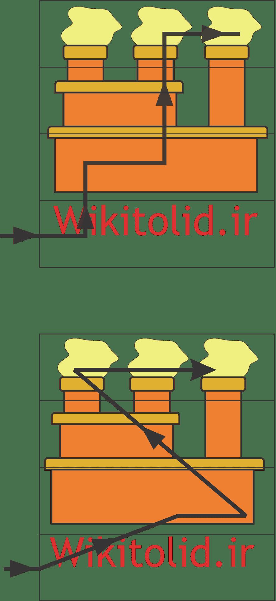 جریانهای عمودی (Vertical) و شیب دار (Inclined) مواد