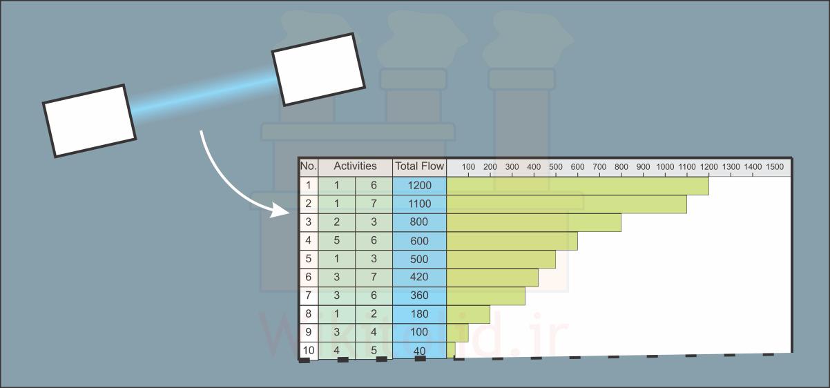توصیف شدت جریان میان بخشها بهصورت کیفی و با کدهای A و E و I و O و U
