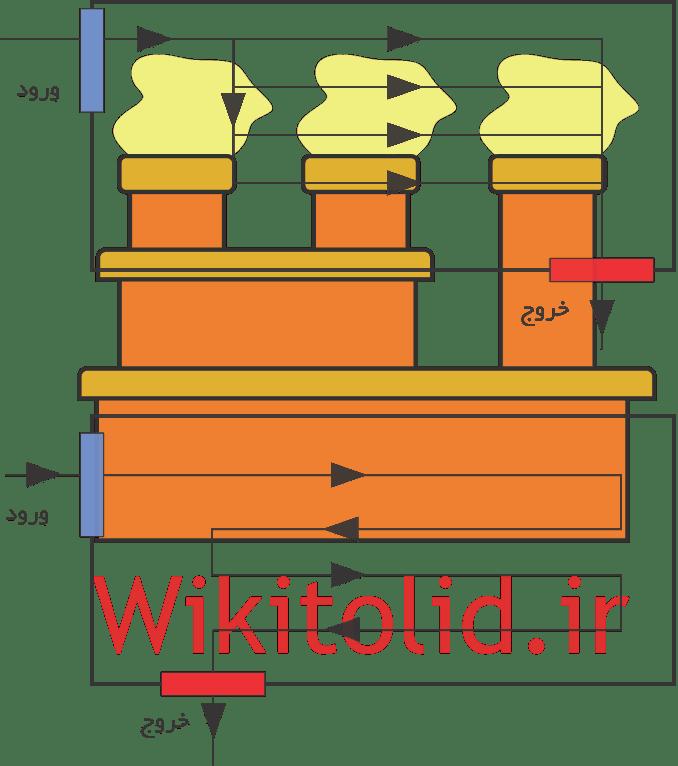 اشکال مختلف جابجایی مواد در کارخانه (نقاط ورود و خروج در ضلعهای مجاور)