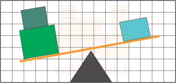 روش امتیازدهی وزنی برای تعیین مکان کارخانه (Factor Rating)
