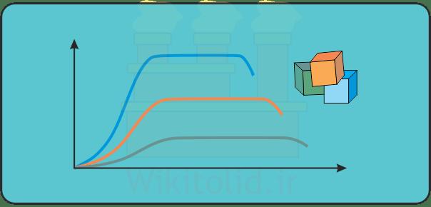 چرخه عمر محصول (Product Life Cycle) به زبان ساده